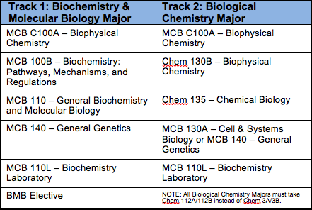 as human biology coursework Upon completion of the following courses with at least a 'c' grade in each course, the student will be awarded a biology - general biology associate in science degree to transfer coursework a minimum of 18 semester units in the major with a grade of 'c' or better while maintaining a minimum grade point average of at.
